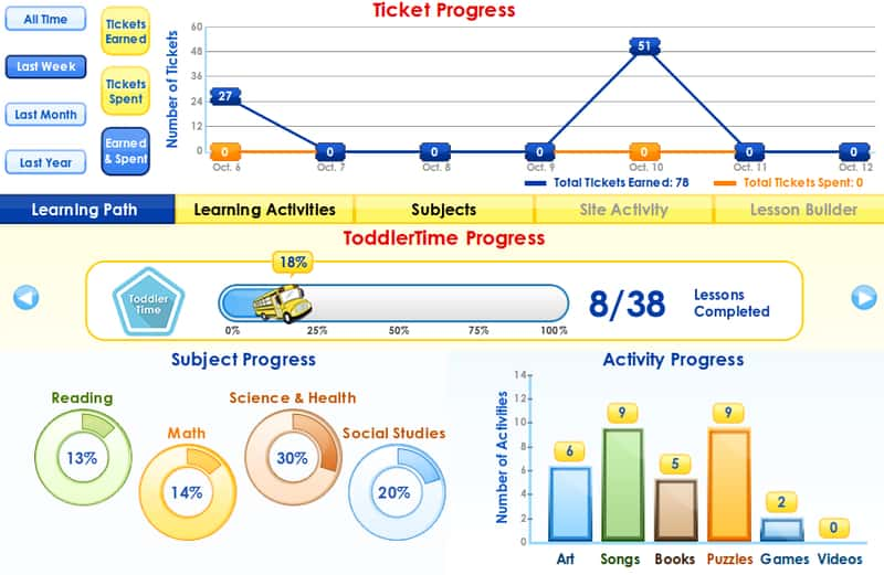 ABCMouse progress tracker graph